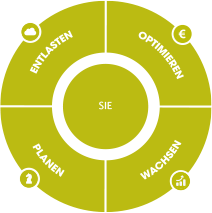 alpha Steuerneratung Circle